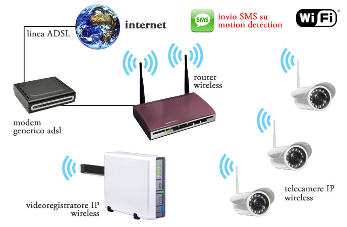 Videosorveglianza wireless for Programma per vedere telecamere da remoto
